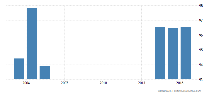 andorra uis percentage of population age 25 with at least completed primary education isced 1 or higher total wb data