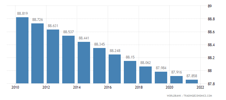 andorra urban population percent of total wb data
