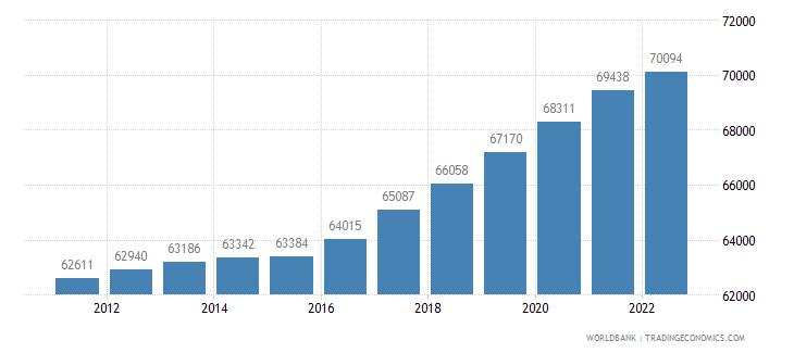 andorra urban population wb data