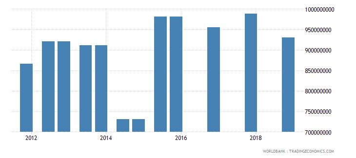 angola 03_official bilateral loans total wb data
