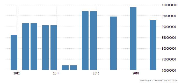 angola 04_official bilateral loans aid loans wb data