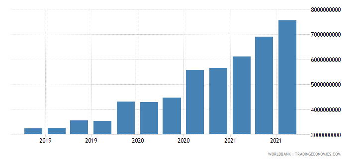 angola 06_multilateral loans total wb data