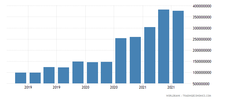 angola 07_multilateral loans imf wb data