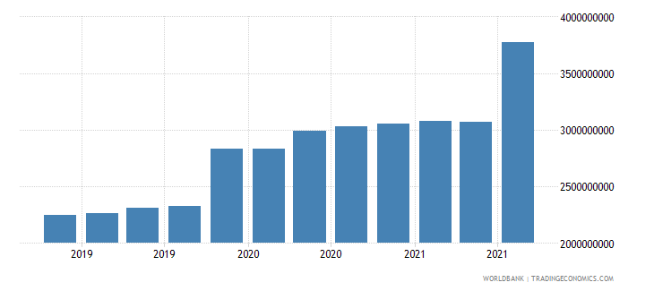 angola 08_multilateral loans other institutions wb data