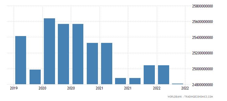 angola 09_insured export credit exposures berne union wb data