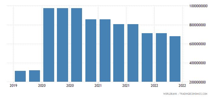 angola 10_insured export credit exposures short term bu wb data