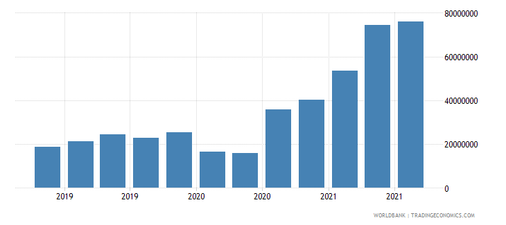 angola 13_multilateral loans imf short term wb data