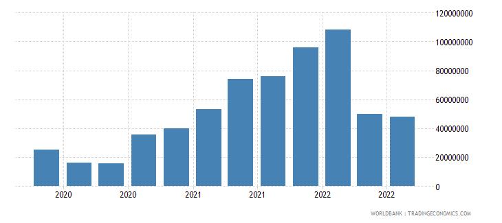angola 13_multilateral loans imf short term wb data