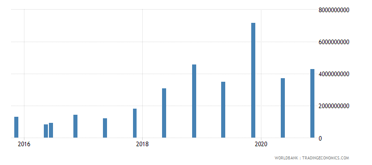 angola 14_debt securities held by nonresidents wb data
