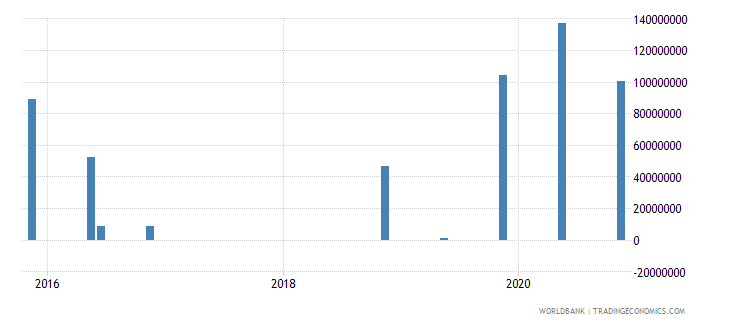 angola 15_debt securities held by nonresidents total short term wb data