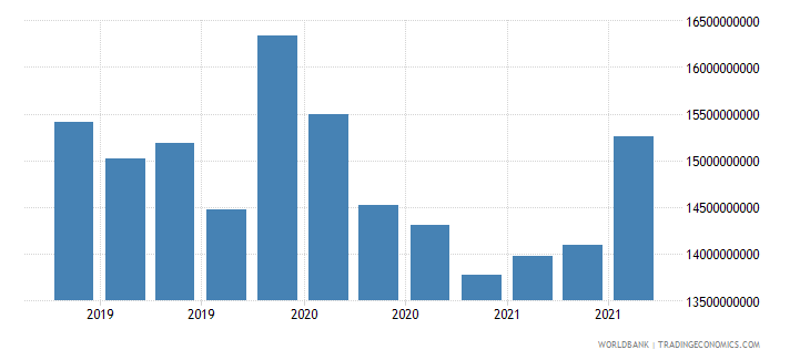 angola 24_international reserves excluding gold wb data