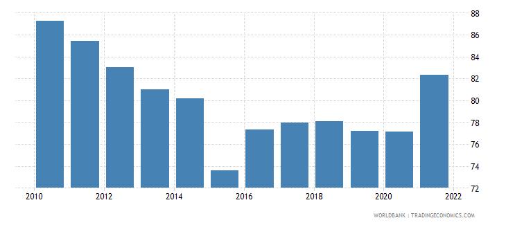 angola 5 bank asset concentration wb data