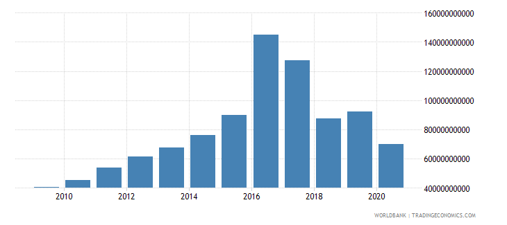 angola adjusted net national income constant 2000 us dollar wb data