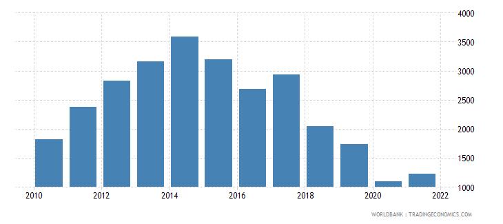 angola adjusted net national income per capita current us$ wb data