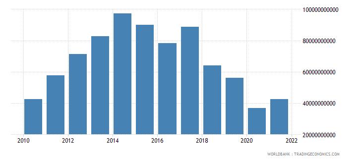 angola adjusted net national income us dollar wb data