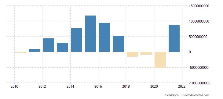 angola adjusted net savings excluding particulate emission damage us dollar wb data