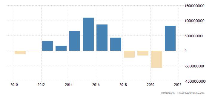 angola adjusted net savings including particulate emission damage us dollar wb data