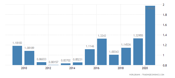 angola adjusted savings carbon dioxide damage percent of gni wb data
