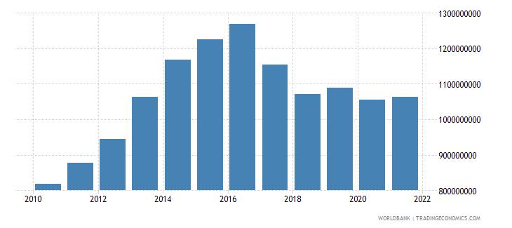 angola adjusted savings carbon dioxide damage us dollar wb data