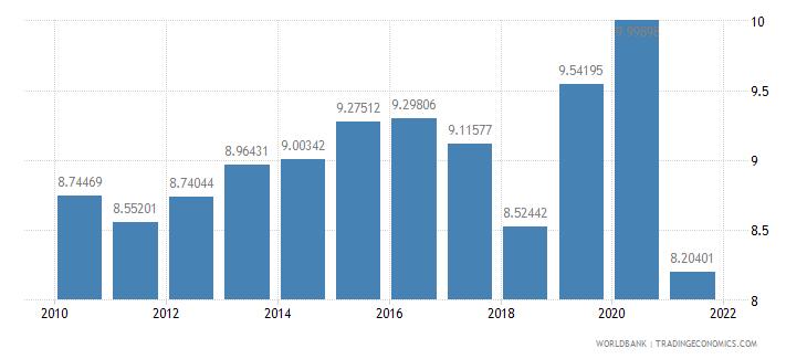 angola adjusted savings consumption of fixed capital percent of gni wb data