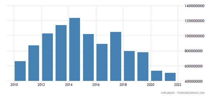 angola adjusted savings consumption of fixed capital us dollar wb data