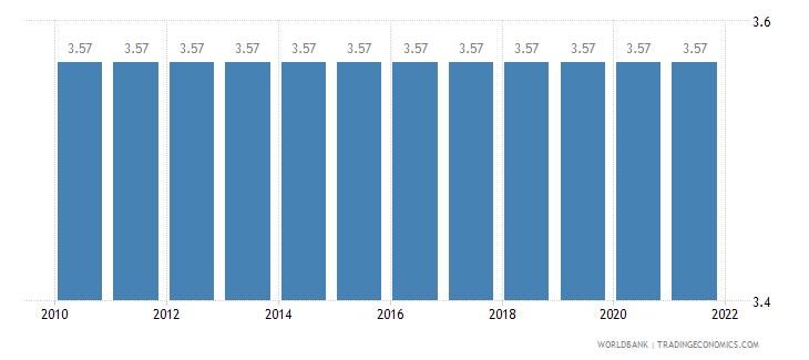 angola adjusted savings education expenditure percent of gni wb data