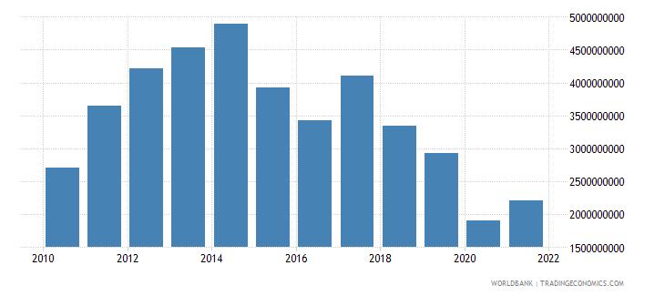 angola adjusted savings education expenditure us dollar wb data