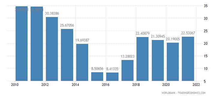 angola adjusted savings energy depletion percent of gni wb data