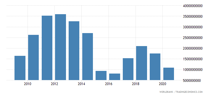 angola adjusted savings energy depletion us dollar wb data
