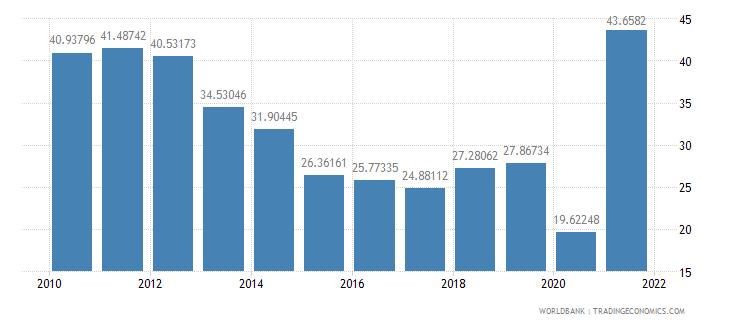 angola adjusted savings gross savings percent of gni wb data