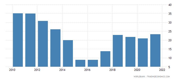 angola adjusted savings natural resources depletion percent of gni wb data