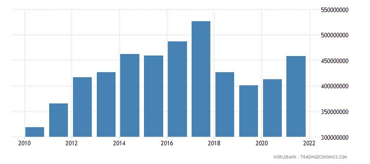 angola adjusted savings net forest depletion us dollar wb data