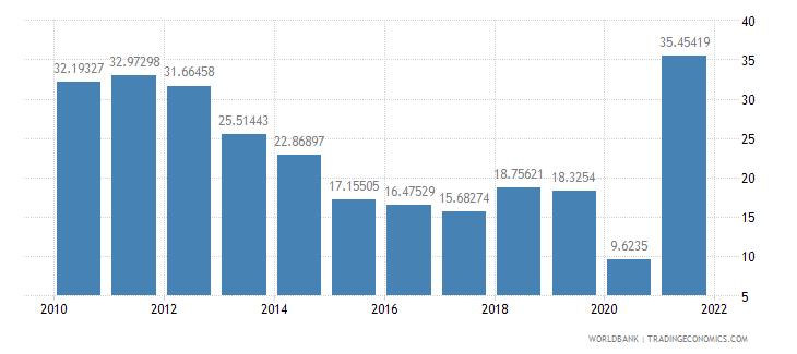 angola adjusted savings net national savings percent of gni wb data