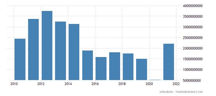 angola adjusted savings net national savings us dollar wb data