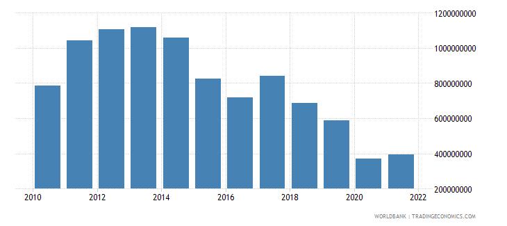 angola adjusted savings particulate emission damage us dollar wb data