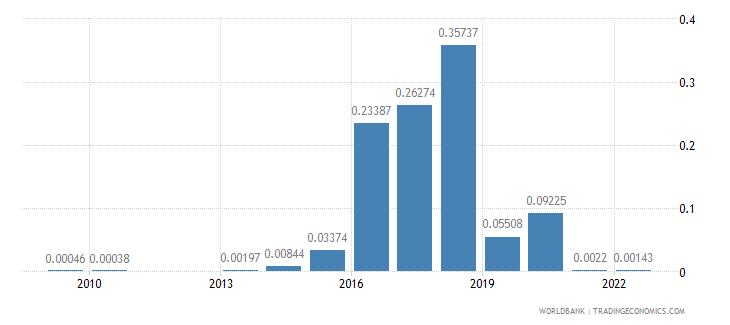 angola agricultural raw materials exports percent of merchandise exports wb data