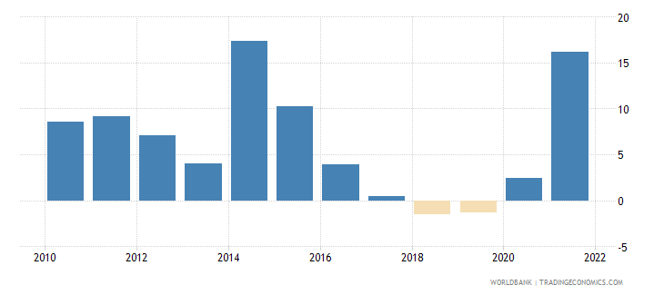angola agriculture value added annual percent growth wb data