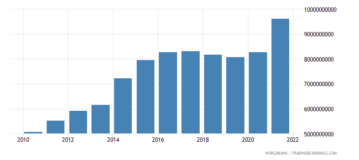 angola agriculture value added constant 2000 us dollar wb data