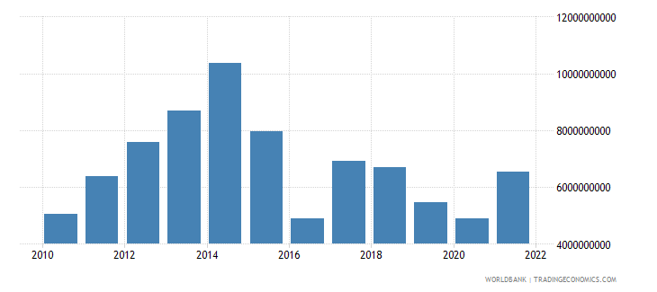 angola agriculture value added us dollar wb data
