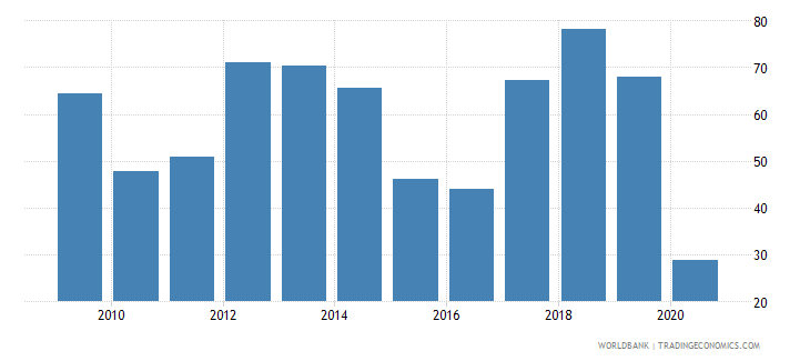 angola air transport freight million ton km wb data