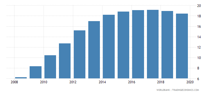 angola atms per 100000 adults gfd wb data
