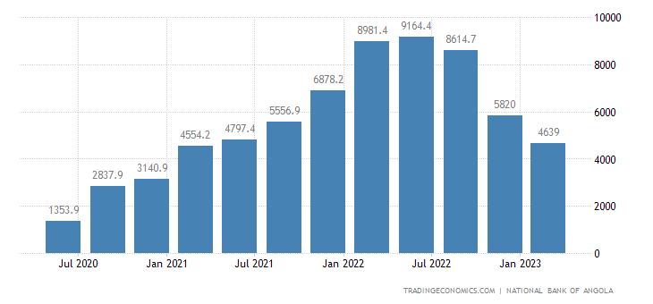 Angola Balance of Trade