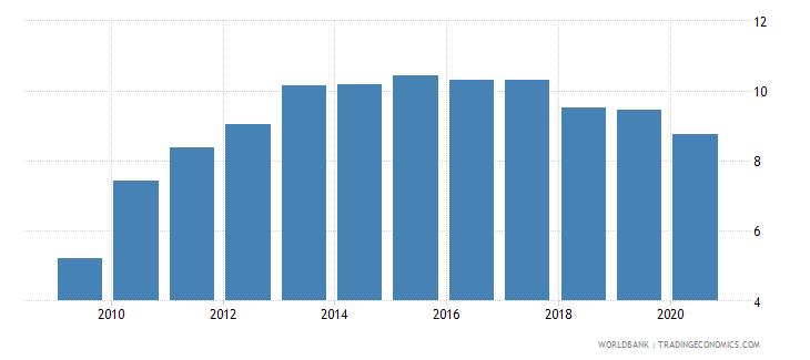 angola bank branches per 100000 adults wb data