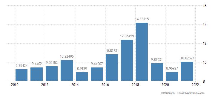 angola bank capital to assets ratio percent wb data