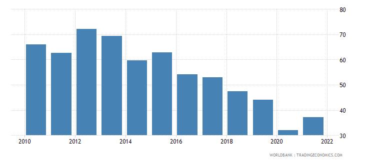angola bank credit to bank deposits percent wb data
