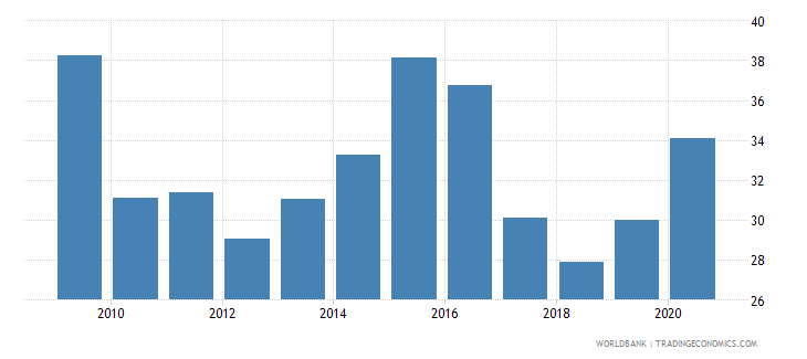 angola bank deposits to gdp percent wb data
