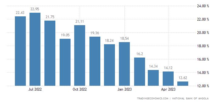Angola Bank Lending Rate