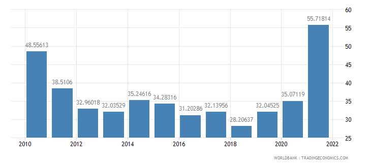 angola bank liquid reserves to bank assets ratio percent wb data