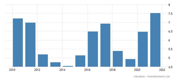 angola bank net interest margin percent wb data