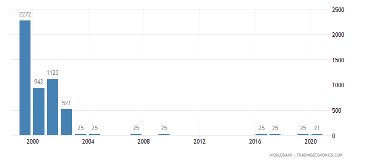 angola battle related deaths number of people wb data